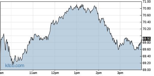 MU 1-Day Chart
