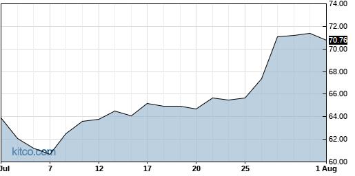 MU 1-Month Chart