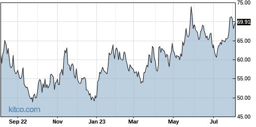 MU 1-Year Chart