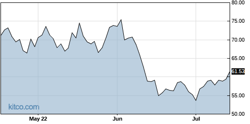 MU 3-Month Chart