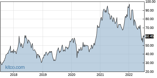 MU 5-Year Chart