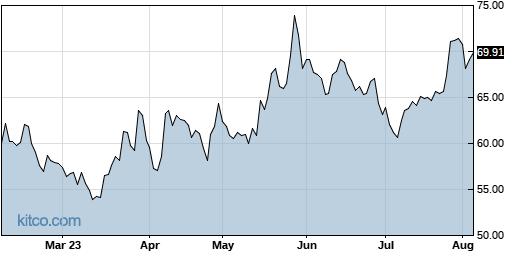 MU 6-Month Chart