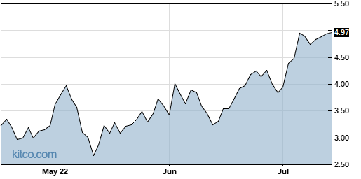 MVIS 3-Month Chart