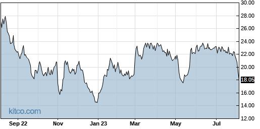 MYGN 1-Year Chart