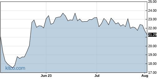 MYGN 3-Month Chart