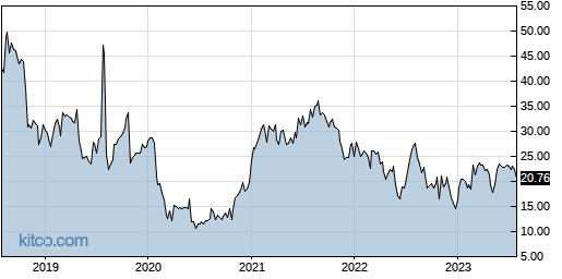 MYGN 5-Year Chart