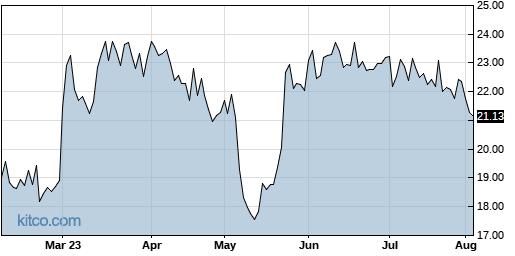 MYGN 6-Month Chart