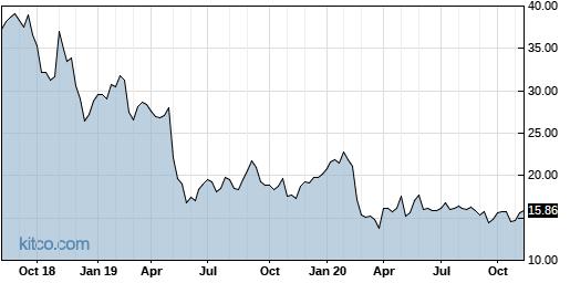 MYL 5-Year Chart
