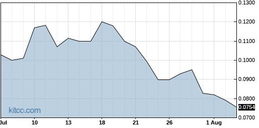 NAVB 1-Month Chart