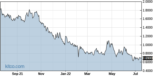 NAVB 1-Year Chart