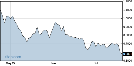 NAVB 3-Month Chart