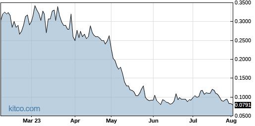 NAVB 6-Month Chart