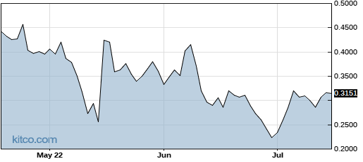 NBEV 3-Month Chart