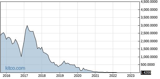 NBRV 10-Year Chart