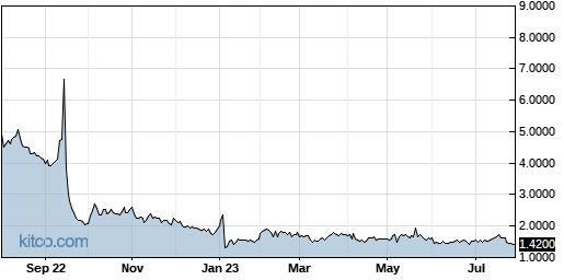 NBRV 1-Year Chart