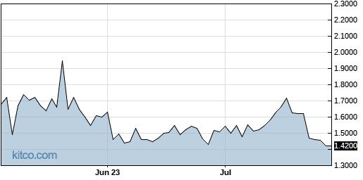 NBRV 3-Month Chart