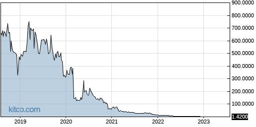 NBRV 5-Year Chart