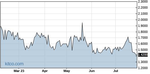NBRV 6-Month Chart