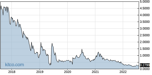 NBY 5-Year Chart