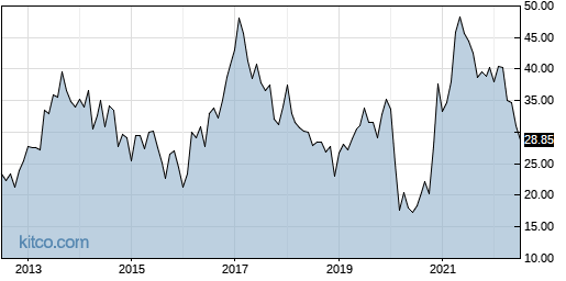 NCR 10-Year Chart