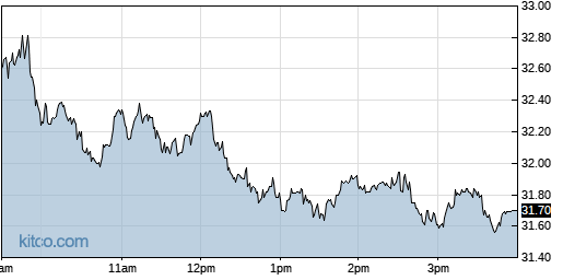 NCR 1-Day Chart