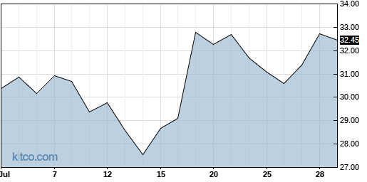 NCR 1-Month Chart