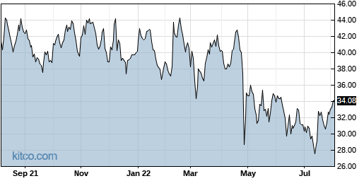 NCR 1-Year Chart