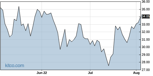 NCR 3-Month Chart