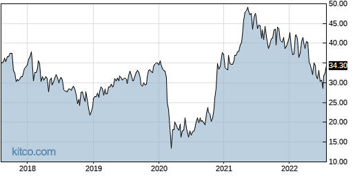 NCR 5-Year Chart