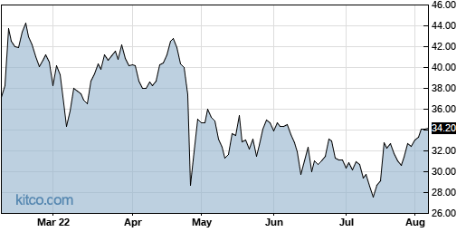 NCR 6-Month Chart