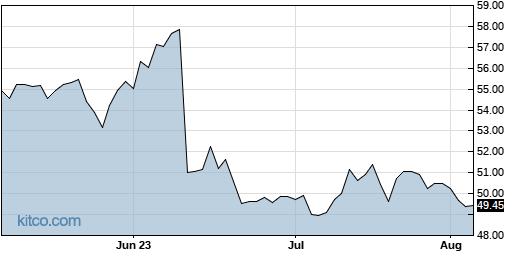 NDAQ 3-Month Chart