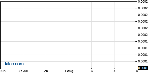 NEOM 3-Month Chart