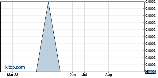 NEOM 6-Month Chart