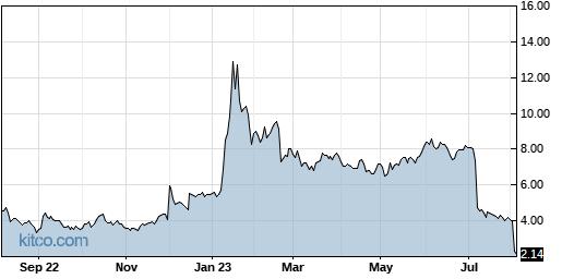 NEON 1-Year Chart