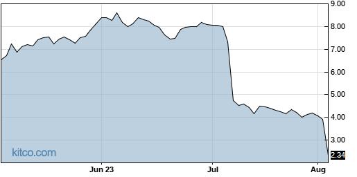 NEON 3-Month Chart