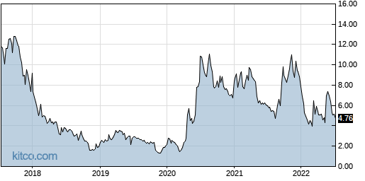 NEON 5-Year Chart