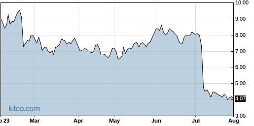 NEON 6-Month Chart