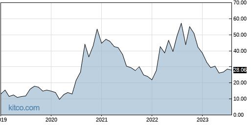 NFE 10-Year Chart