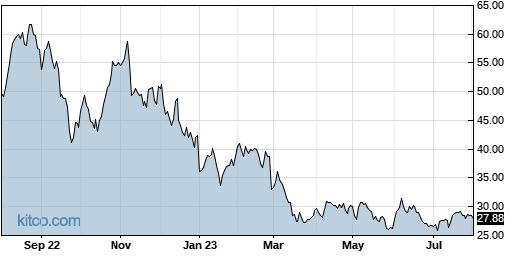 NFE 1-Year Chart