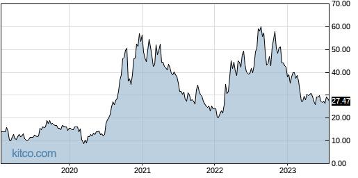 NFE 5-Year Chart