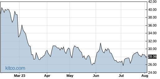 NFE 6-Month Chart
