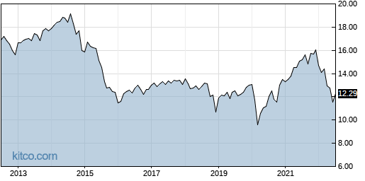 NFJ 10-Year Chart