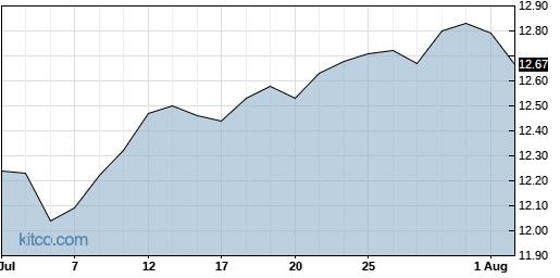 NFJ 1-Month Chart