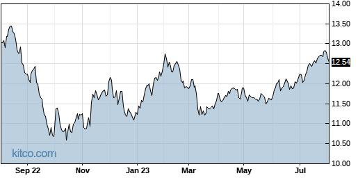 NFJ 1-Year Chart