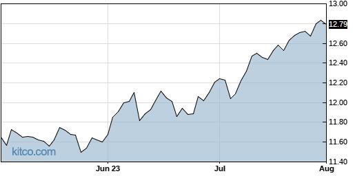NFJ 3-Month Chart