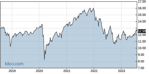 NFJ 5-Year Chart