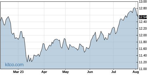 NFJ 6-Month Chart