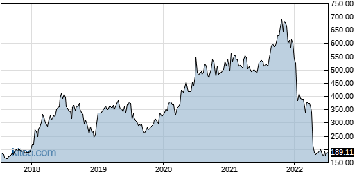 NFLX 5-Year Chart