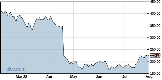 NFLX 6-Month Chart