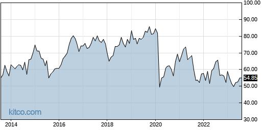 NHI 10-Year Chart
